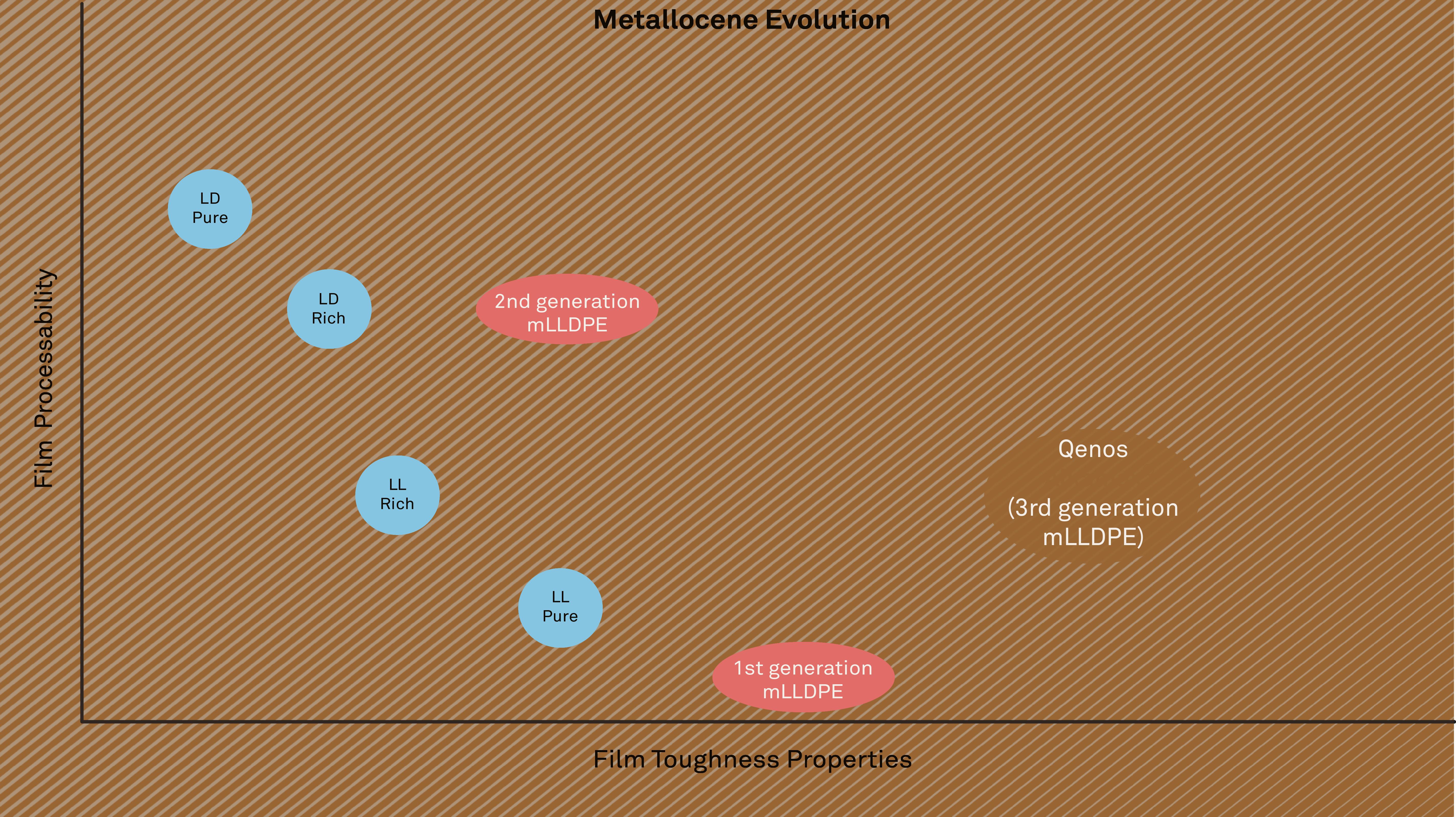alkamax-metallocene-evolution-diagram