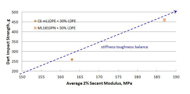stiffness-toughness_chart